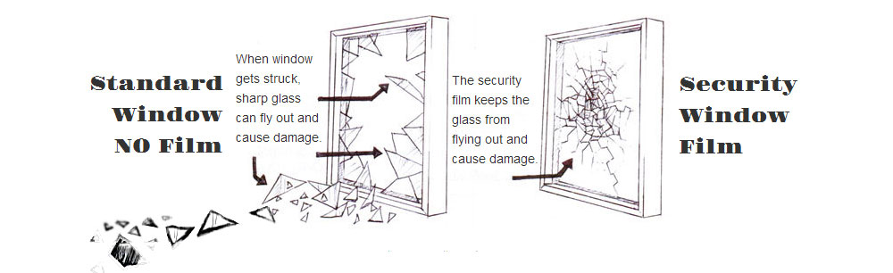 Security Film for Windows Prevents Shatters